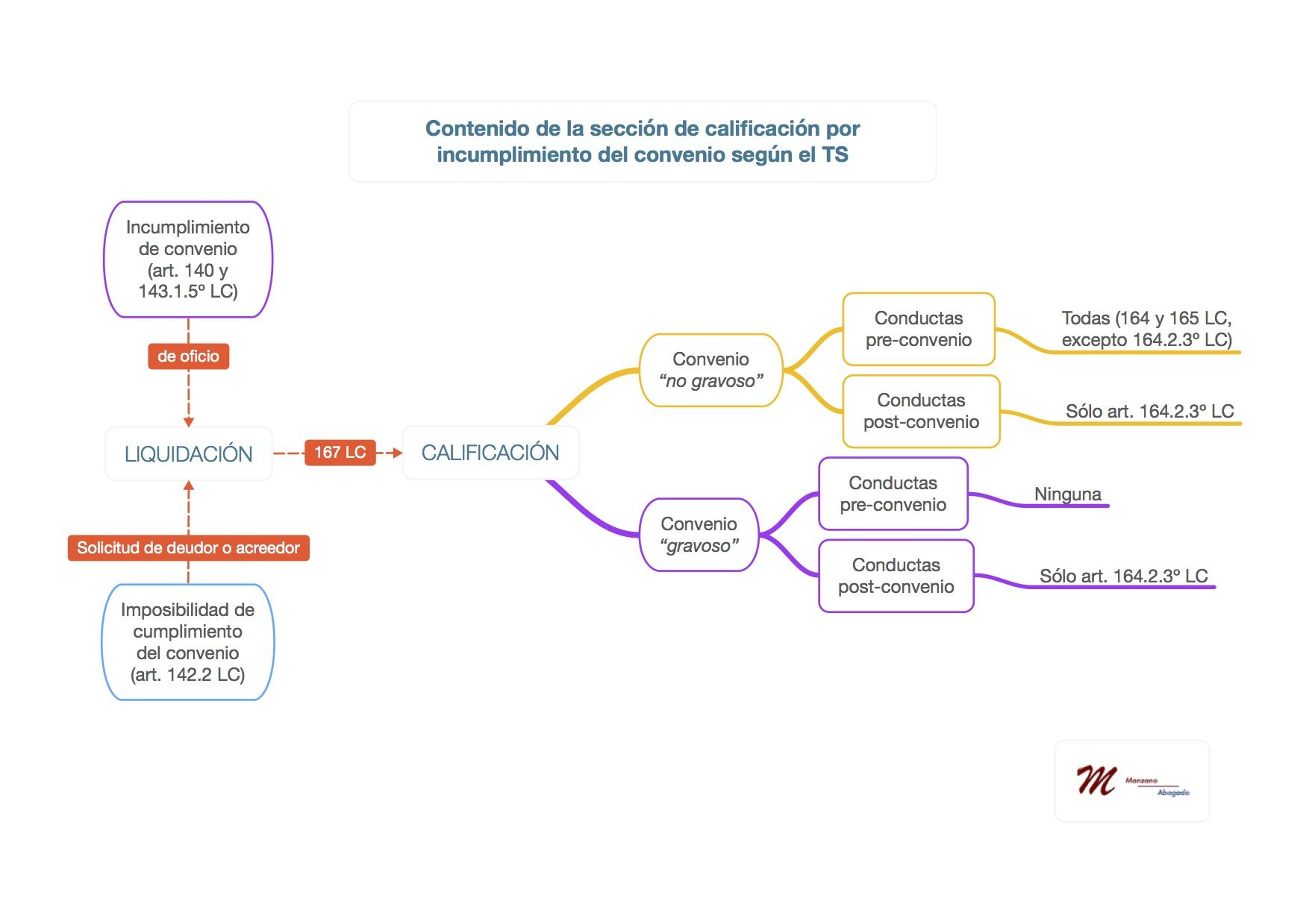 La calificación del concurso tras el incumplimiento (o imposibilidad de cumplimiento) del convenio en la jurisprudencia: contenido limitado de la sección